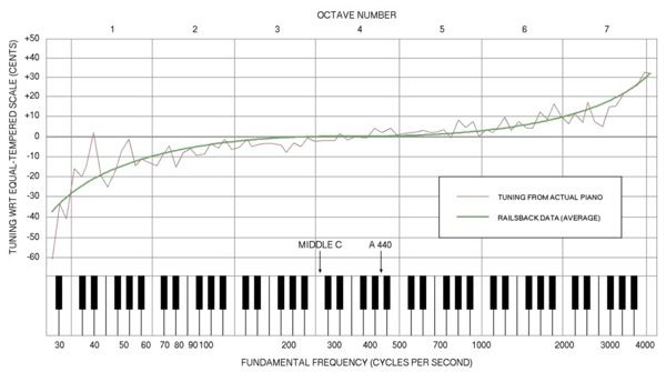 piano_stretch_chart_by_Brian_Tung how to tune a piano, the piano tuning tutorial piano wire size chart at gsmx.co